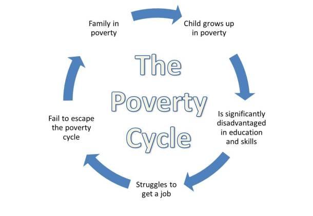 poverty-cycle